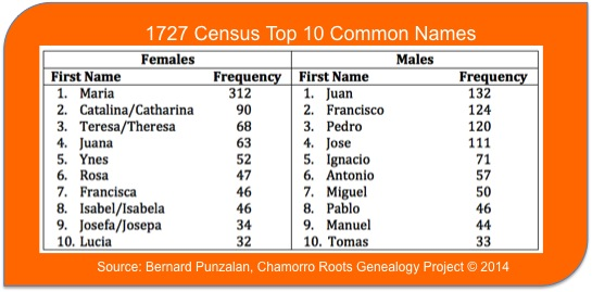 Top 10 Common First Names in 1727